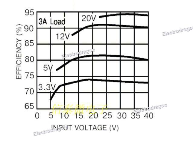 lm2596 adj dc buck module  high power w  display 2-3a